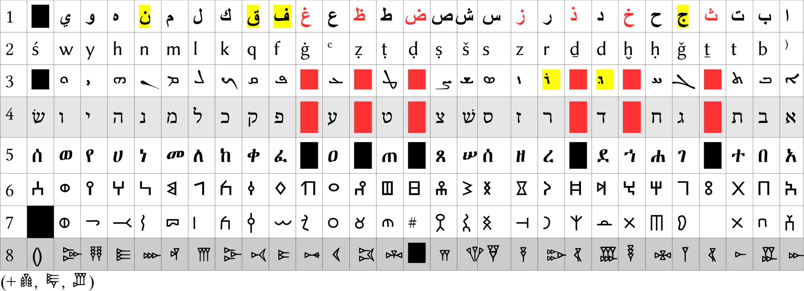 Comparative Table of Semitic Scripts